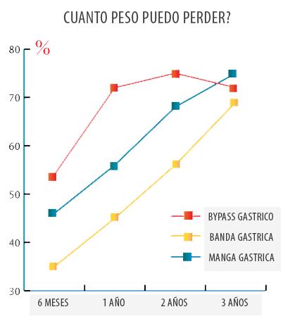 bypass gastrico perdida peso